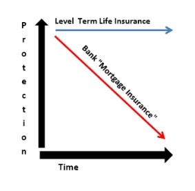 Mortgage Protection Low cost Term Life Insurance